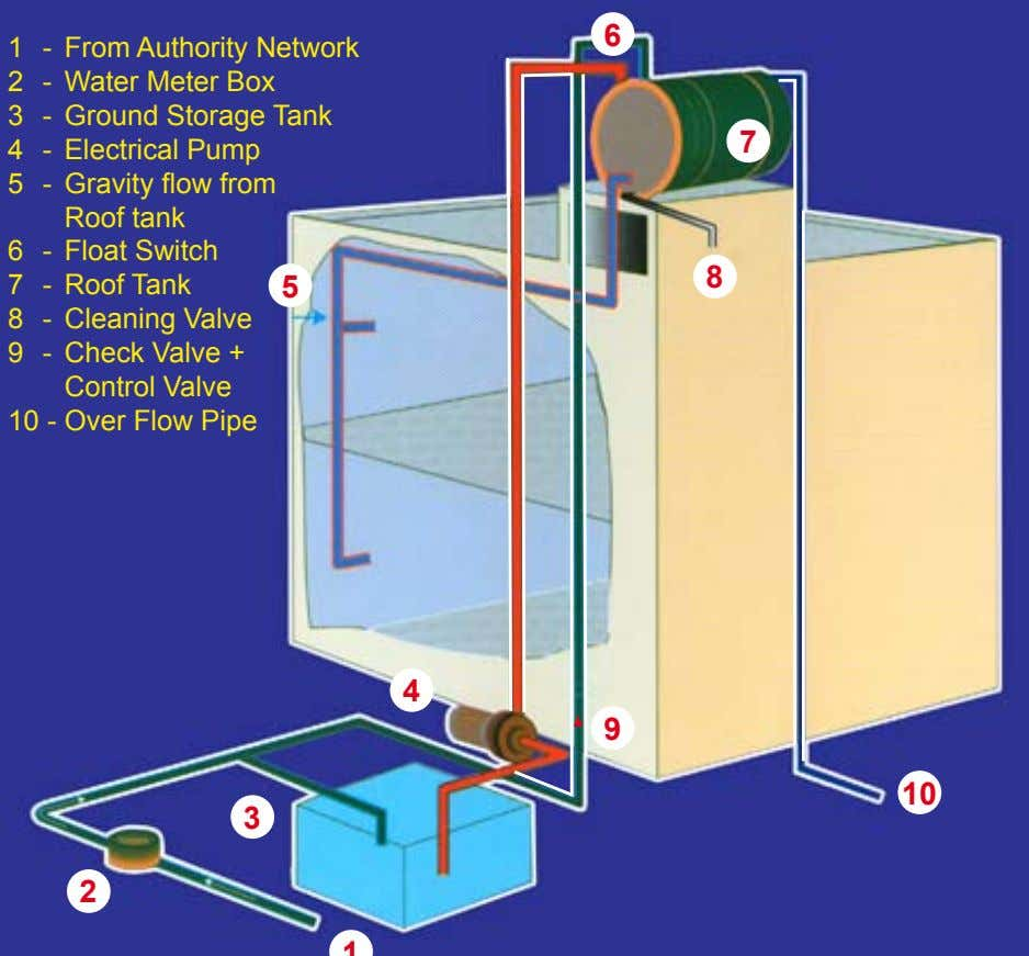 6 1 - From Authority Network 2 - Water Meter Box 3 - Ground Storage