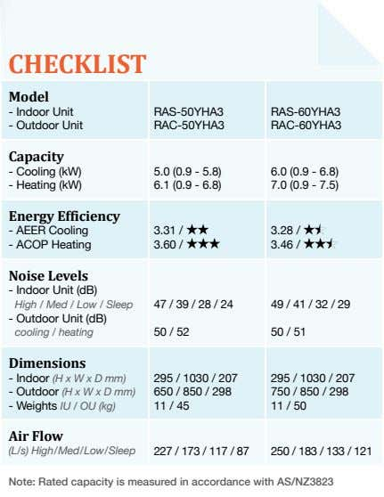 CHECKLIST Model - Indoor Unit RAS-50YHA3 RAS-60YHA3 - Outdoor Unit RAC-50YHA3 RAC-60YHA3 Capacity - Cooling