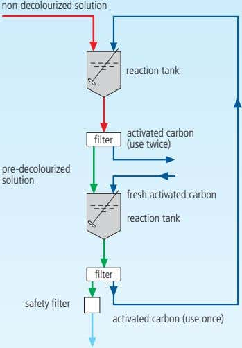 non-decolourized solution reaction tank activated carbon filter (use twice) pre-decolourized solution fresh