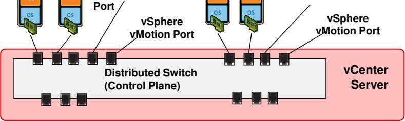 Port vSphere vSphere vMotion Port vMotion Port vCenter Distributed Switch (Control Plane) Server