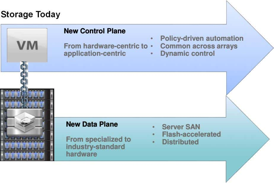 Storage Today New Control Plane • Policy-driven automation From hardware-centric to application-centric • Common