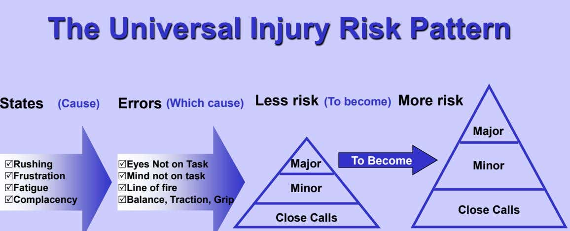 The Universal Injury Risk Pattern More risk States (Cause) Errors (Which cause) Less risk (To
