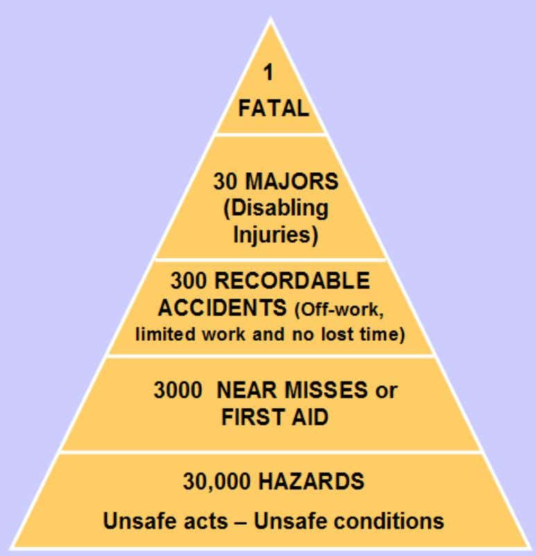 """Safety in the Real World"" Heinrich Injury Risk Pyramid - 1929"