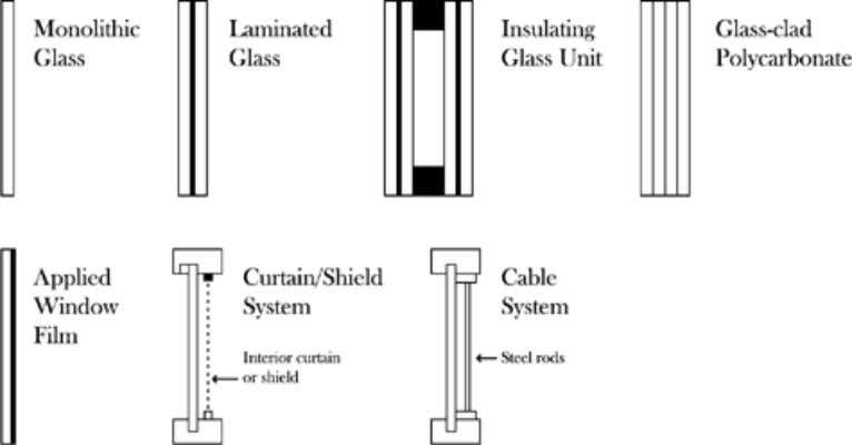 and shields and cable reinforcement systems. See Figure 2. Fig. 2. Selected types of glazing products