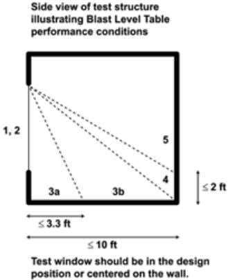the window at a height greater than 2 ft. above the floor. Fig. 3. ISC Security