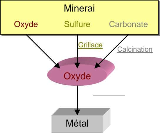 Minerai Oxyde Sulfure Carbonate Grillage Calcination Oxyde Métal