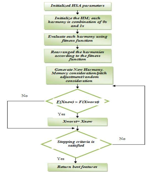 proposed HS-based feature selection algorithm is shown in Figure 6. . Figure 6. The HS-based Feature