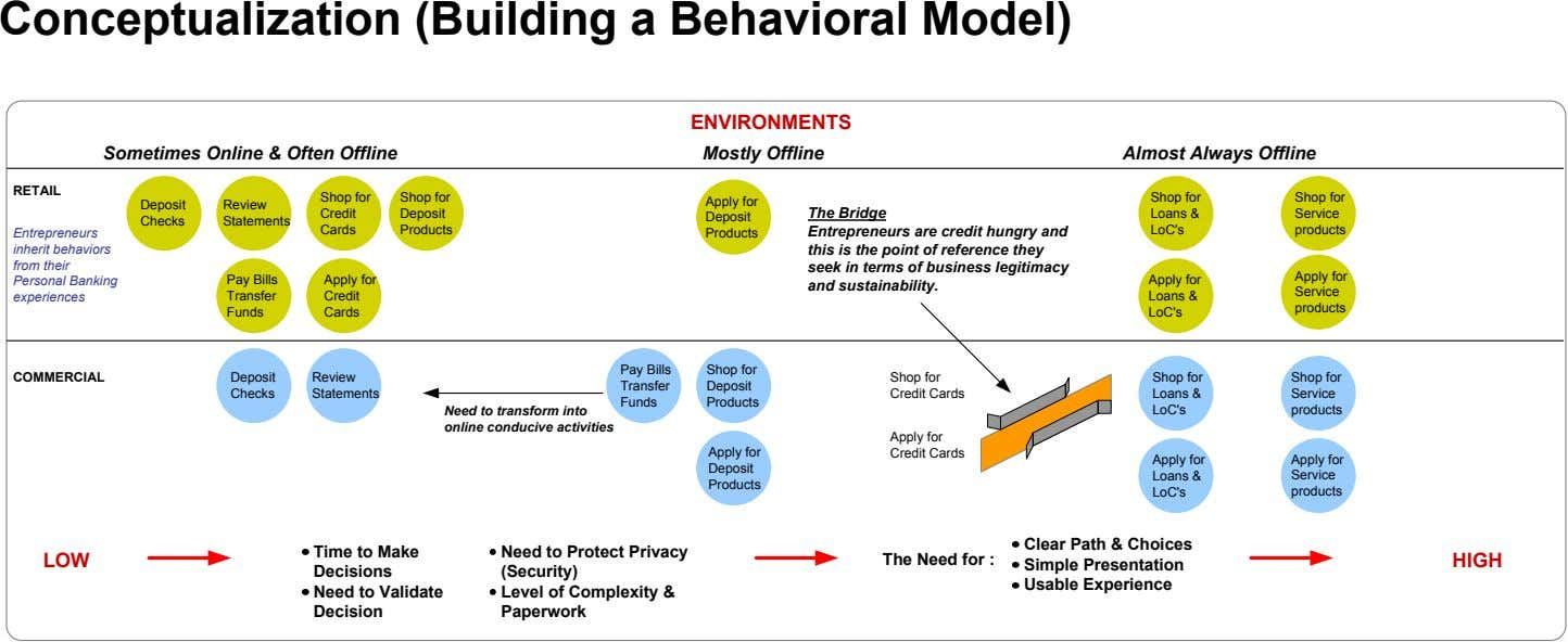 Conceptualization (Building a Behavioral Model) ENVIRONMENTS Sometimes Online & Often Offline Mostly Offline