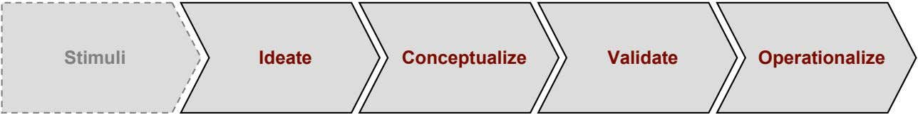 Stimuli Ideate Conceptualize Validate Operationalize