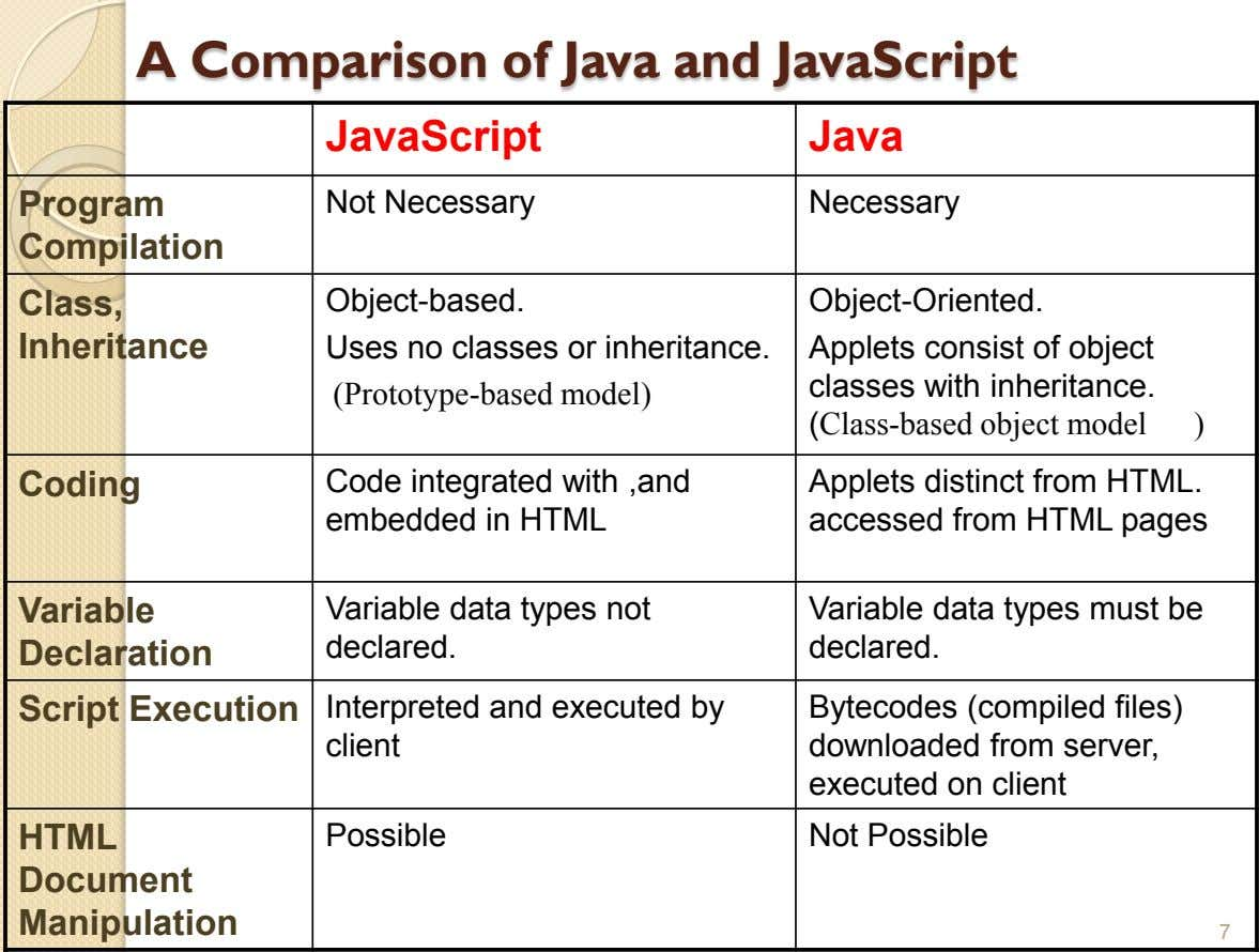 A Comparison of Java and JavaScript JavaScript Java Program Not Necessary Necessary Compilation Class, Inheritance