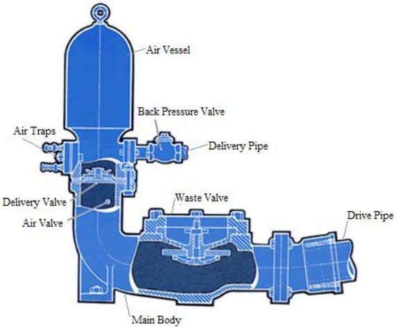 from a site survey and an environmental assessment. Figure 1 - Basic components of Hydram pump