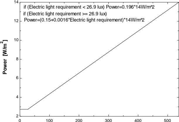 14 if (Electric light requirement < 26.9 lux) Power=0.196*14W/m^2 if (Electric light requirement >= 26.9