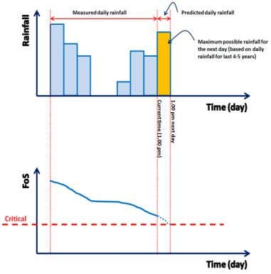 Fig 2: Typical measured and predicted rainfall patterns Fig 3 : Illustration of measured and predicted