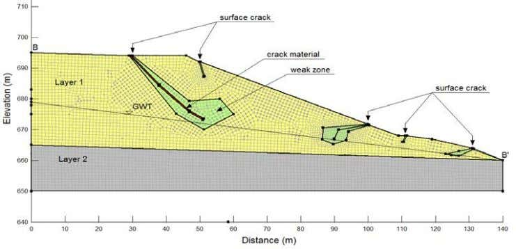 4. MODELLING of CASE STUDY SLOPE Based on the field investigations and the laboratory soil testing,