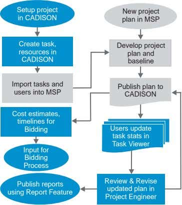 Setup project in CADISON New project plan in MSP Create task, Develop project resources in