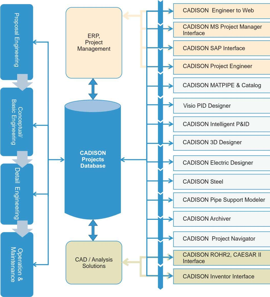 CADISON Engineer to Web CADISON MS Project Manager Interface ERP, Project Management CADISON SAP Interface