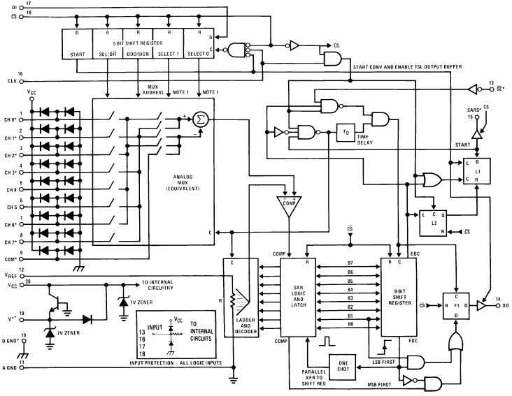 MARCH 2013 www.ti.com ADC0838-N Functional Block Diagram *Some of these functions/pins are not available with other