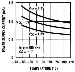 Current vs. Temperature (ADC0838-N, ADC0831-N, ADC0834-N) Note: For ADC0832-N add I R E F . Figure