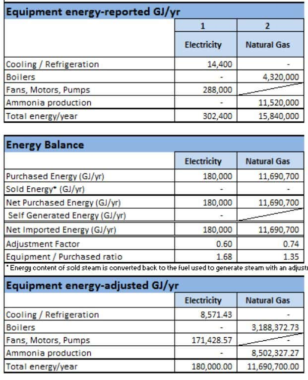 Exhibit 17: Portion of the energy balance tables The fuel purchased is balanced against the fuel