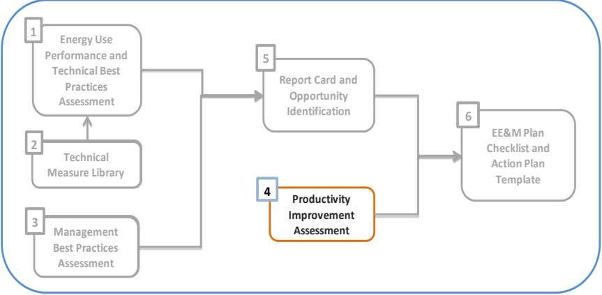 1 Energy Use Performance and 5 Technical Best Report Card and Practices Opportunity Assessment Identification