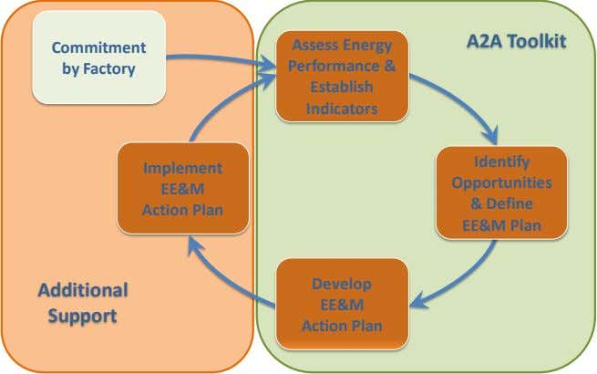 A2A Toolkit Assess Energy Commitment Performance & by Factory Establish Indicators Identify Implement