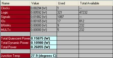 Resource utilization on device Table2. Power Consumption The proposed design is using 9 embedded BRAMS and