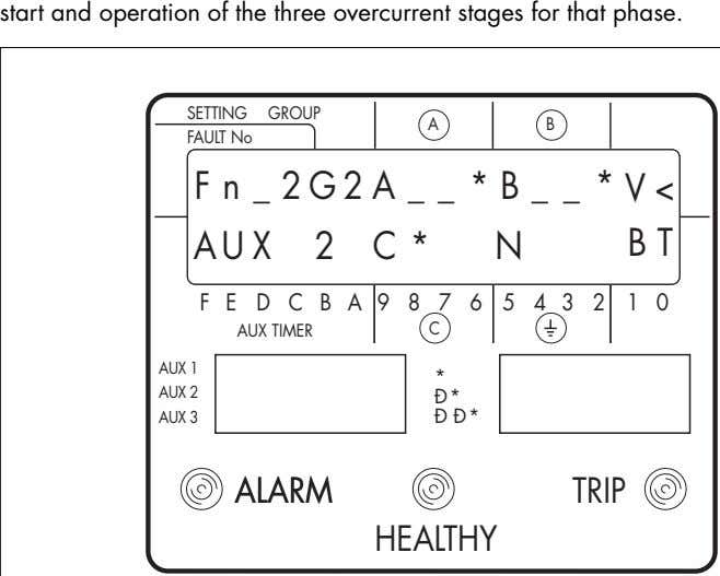 start and operation of the three overcurrent stages for that phase. SETTING GROUP A B