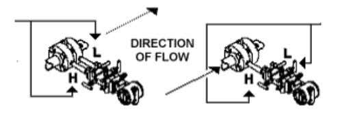 Velocity Low Side Connected Down Stream of Orifice ΔP=The Process Fluid's Pressure Low Side is Open