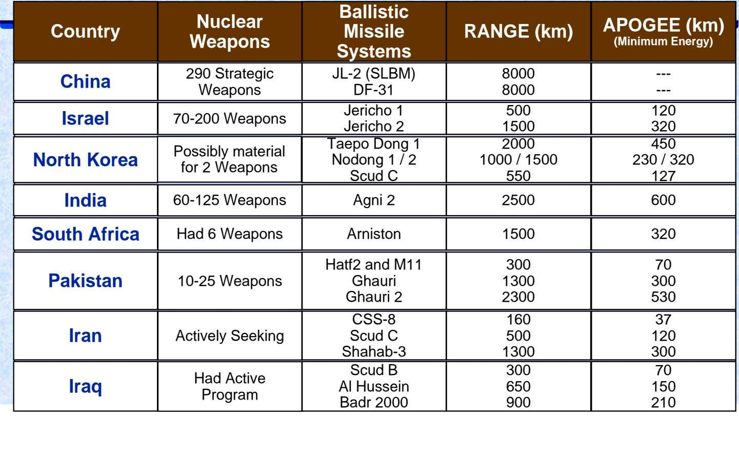 Ballistic Nuclear APOGEE (km) Country Missile RANGE (km) Weapons (Minimum Energy) Systems 290 Strategic JL-2