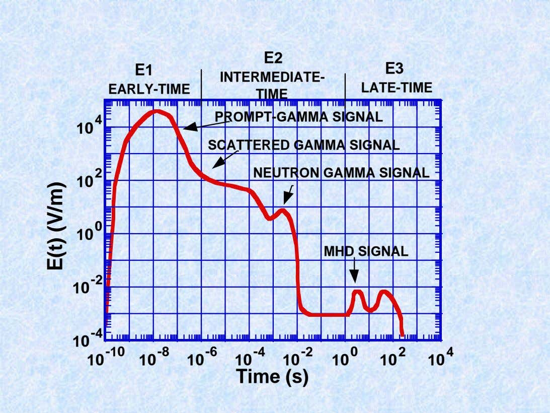 E2 E1 E3 INTERMEDIATE- EARLY-TIME LATE-TIME TIME 4 PROMPT-GAMMA SIGNAL 10 SCATTERED GAMMA SIGNAL 2
