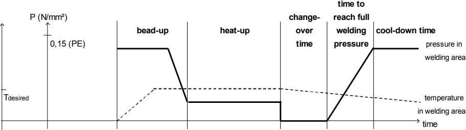 time to P (N/mm²) change- reach full bead-up heat-up over welding cool-down time 0,15 (PE)