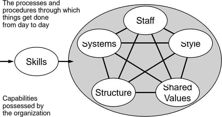 The processes and procedures through which things get done Staff from day to day Systems Style