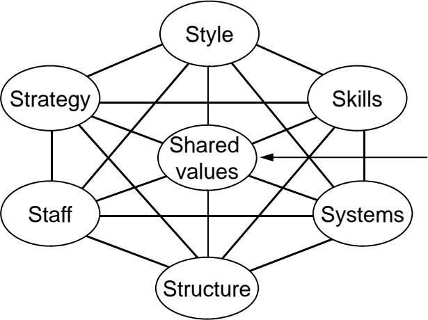 Style Strategy Skills Shared values Staff Systems St ruc ure t Th