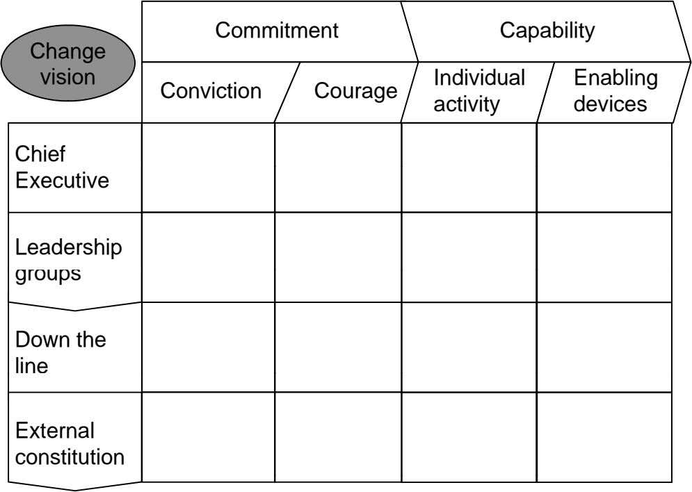 Commitment Capability Change vision Individual Enabling Conviction Courage activity devices Chief Executive Leadership groups Down the