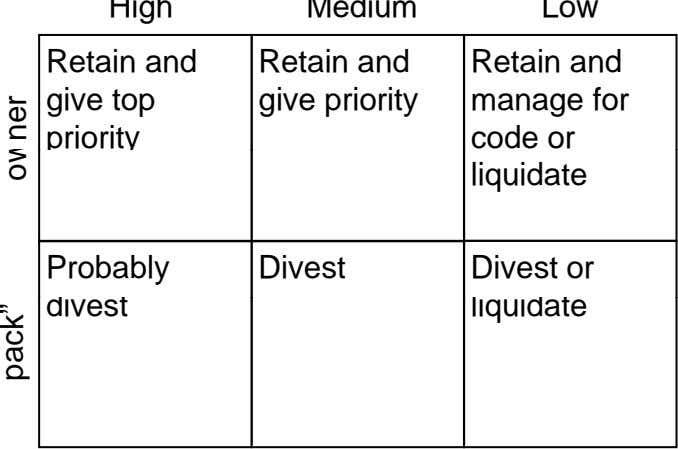 High Medium Low Retain and Retain and Retain and give top give priority manage for priority
