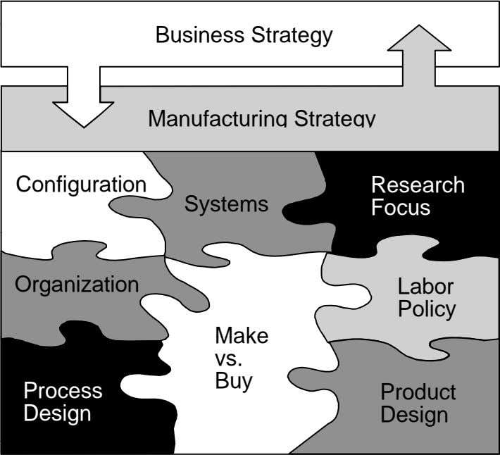 Business Strategy Manufacturing Strategy Configuration Research Systems Focus Organization Labor Policy M a k e vs.