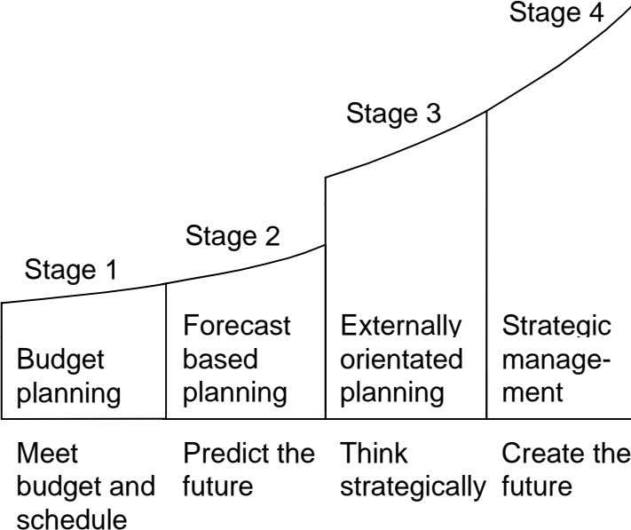 Stage 4 Stage 3 Stage 2 Stage 1 Forecast Externally Strategic Budget based orientated manage- planning