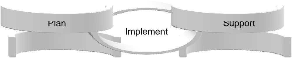 Plan Support Implement