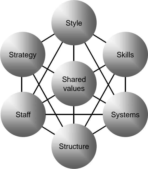 Style Strategy Skills Shared values Staff Systems Structure