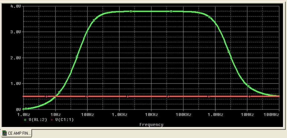 frequency analysis: Simulated Results (Frequency Response) The green tracing is the voltage at the load and