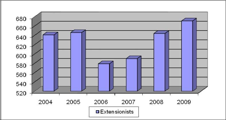 11% female) against 1252 planed on EMP (Figure 1). Figure 1: Number of public extension agents