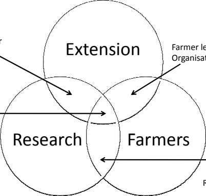 Extension Research Farmers