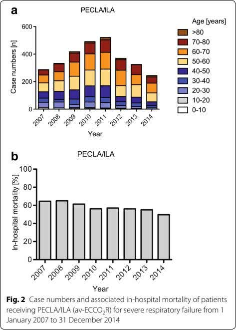Fig. 2 Case numbers and associated in-hospital mortality of patients receiving PECLA/ILA (av-ECCO 2 R)