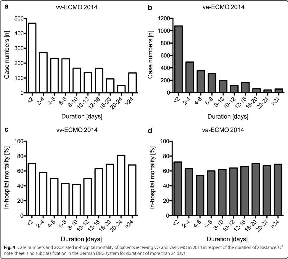 Fig. 4 Case numbers and associated in-hospital mortality of patients receiving vv- and va-ECMO in