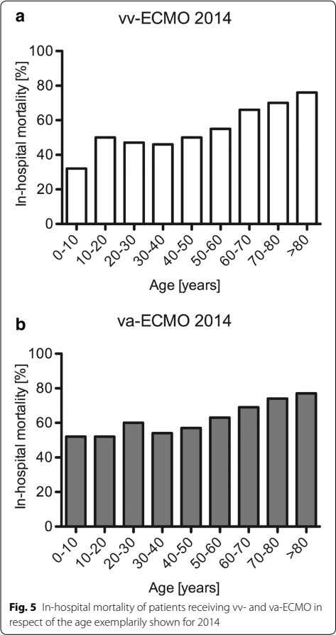Fig. 5 In-hospital mortality of patients receiving vv- and va-ECMO in respect of the age