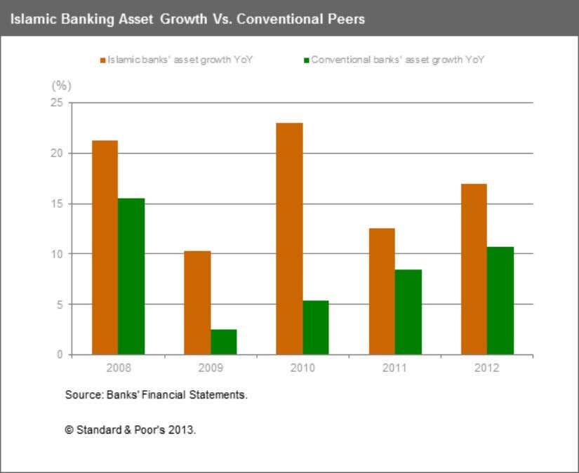 Peers, But Profitability Rates Are Converging Chart 1 Differences In Local Credit Conditions Lead To Divergent