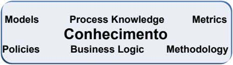 Models Process Knowledge Metrics Conhecimento Policies Business Logic Methodology