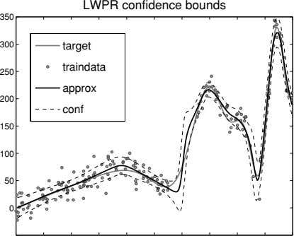 LWPR confidence bounds 350 300 target traindata 250 approx 200 conf 150 100 50 0