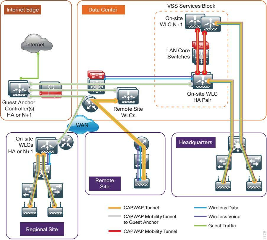 VSS Services Block Internet Edge Data Center On-site WLC N+1 Internet LAN Core Switches On-site
