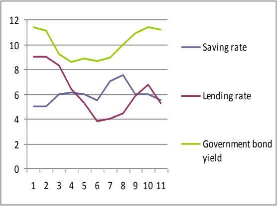 12 10 Saving rate 8 6 Lending rate 4 Government bond 2 yield 0 1